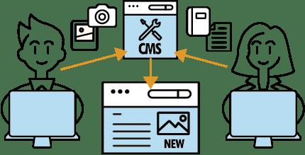 CMS構築・導入のメリット